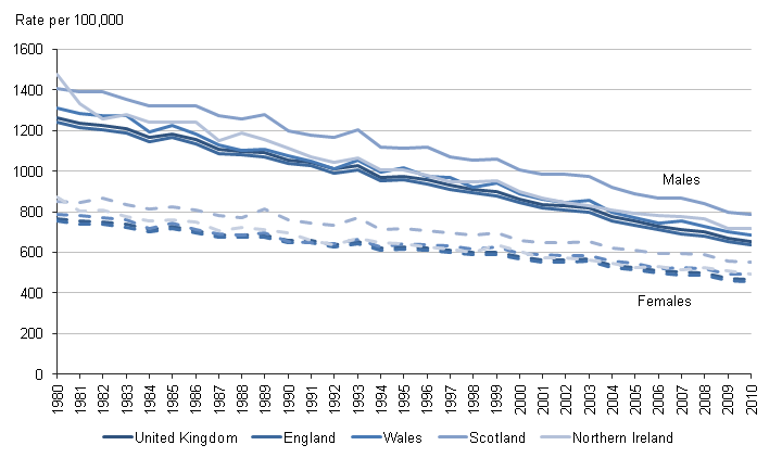 This chart shows the age-standardised mortality rates by sex, for the UK and constituent countiries from 1980 to 2010