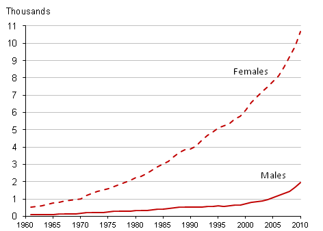 Mid-year population estimates of centenarians, by sex, 1961 to 2010, UK
