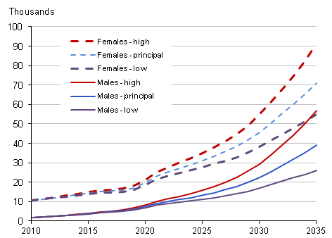 2010-based National Population Projections of centenarians; principal, high life expectancy and low life expectancy variants, 2010 to 2035, UK