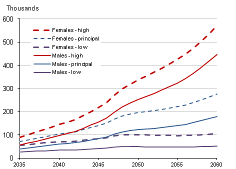 National Population Projections of centenarians; principal, high life expectancy and low life expectancy variants, 2035 to 2060, UK