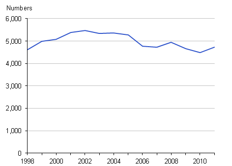 Number of Adoptions in England and Wales, 1998–2011