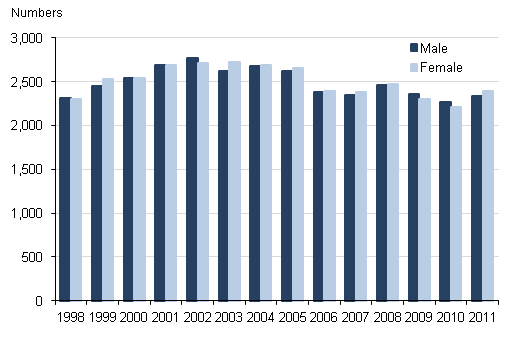 Number of adoptions by sex in England and Wales, 1998–2011