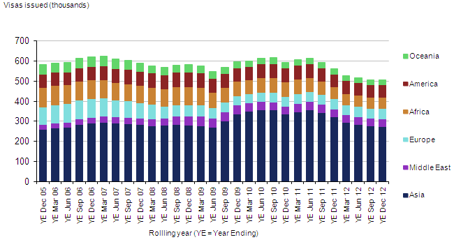 Entry clearance visas issued (excluding visitor and transit visas), by world area, UK, 2005–2012