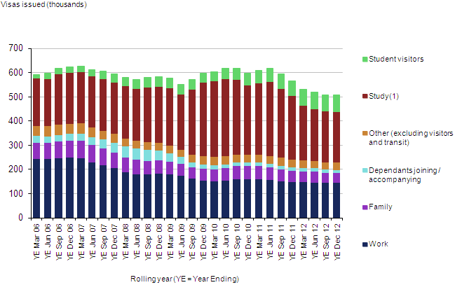 UK entry clearance visas issued, including dependants, by reason (excluding visitor and transit visas), 2005–2012