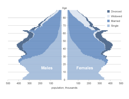 Populations at the youngest ages are most likely to be single, at the middle ages married and divorced and at the oldest ages divorced or widowed.