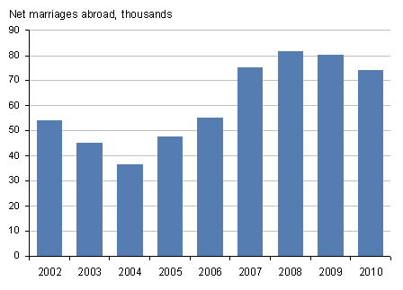 Net estimated marriages abroad increased to 2008. 2009 and 2010 have shown small decreases year on year.