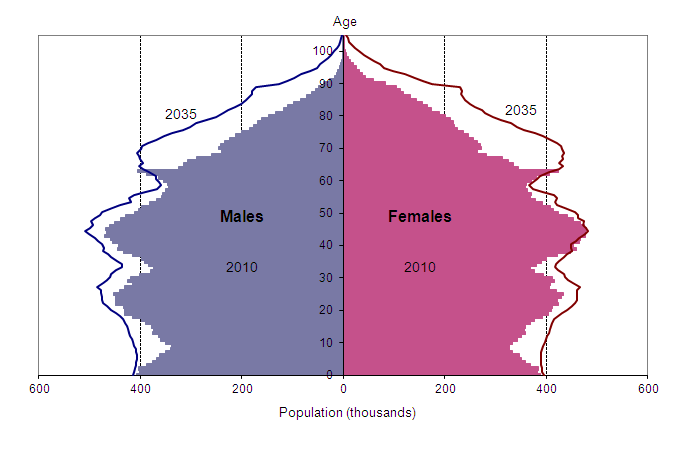 Estimated and projected age structure of the United Kingdom population, mid-2010 and mid-2035