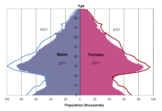 Estimated and projected age structure for London, Mid-2011 and Mid-2021