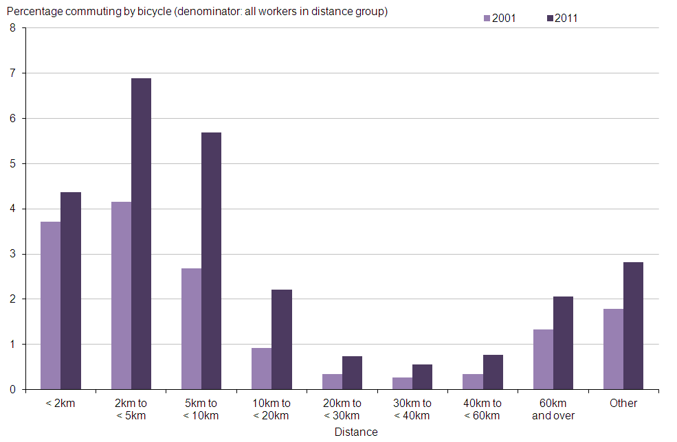 Figure 1: Percentage of workers cycling to work by distance