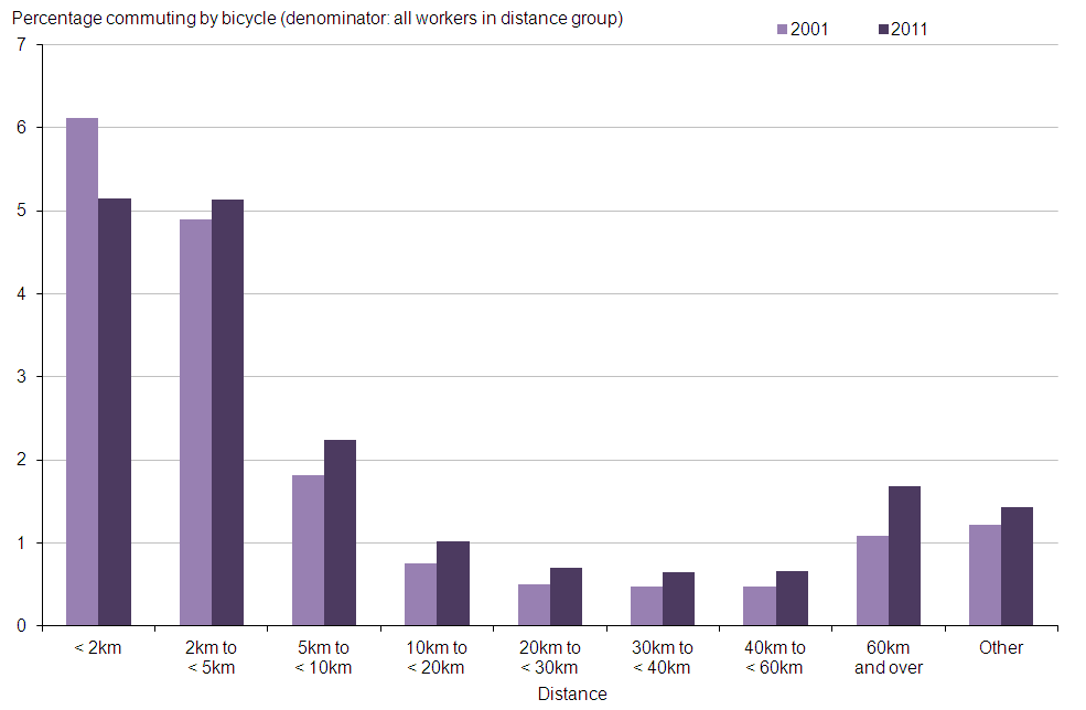 Figure 2: Percentage of workers cycling to work by distance