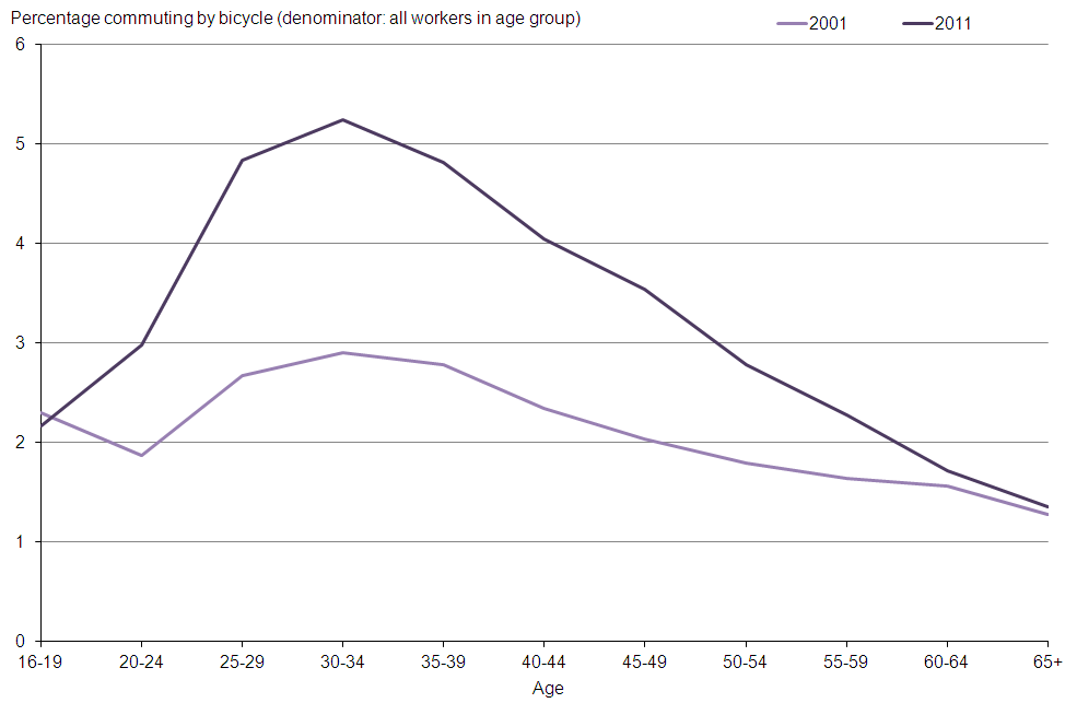 Figure 3: Percentage of workers cycling to work by age