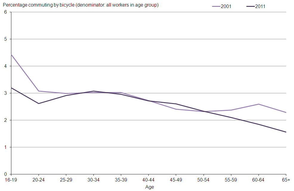 Figure 4: Percentage of workers cycling to work by age
