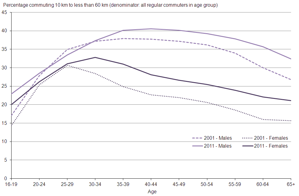Figure 10: Percentage of workers commuting 10 km to less than 60 km by age