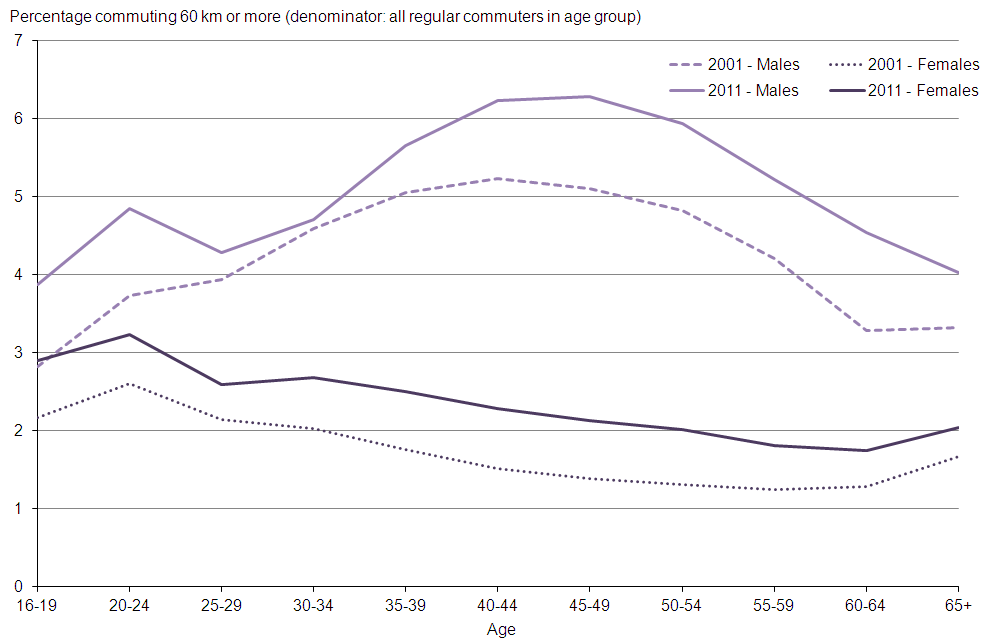 Figure 11: Percentage of workers commuting 60 km or more by age