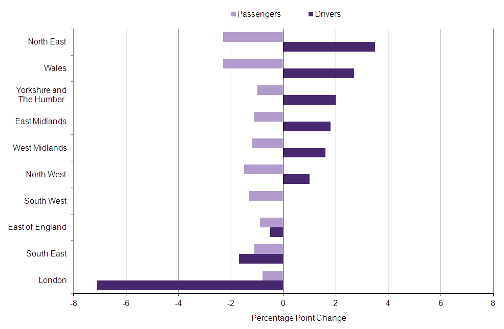 Figure 12: Percentage point change in commuting to work as car drivers and passengers