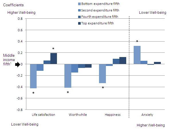 Figure 2: Relationship between personal well-being and different expenditure fifths, compared to the middle fifth, after controlling for individual characteristics