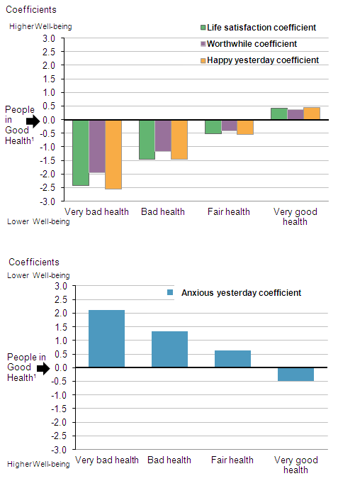 Figure 1: How self-assessed health relates to personal well-being after controlling for personal characterisitics