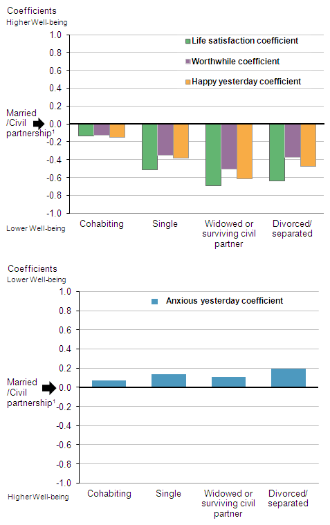 Figure 2: How relationship status affects personal well-being after controlling for individual characterisitcs