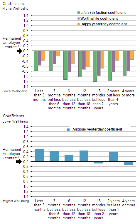 Figure 3: How length of unemployment relates to personal well-being after controlling for personal characteristics