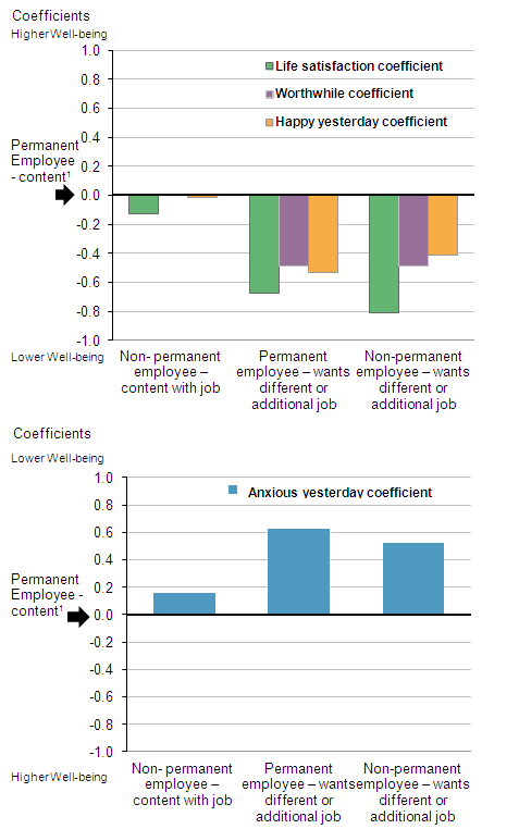 Figure 4: How contentment with employment relates to personal well-being after controlling for individual characteristics