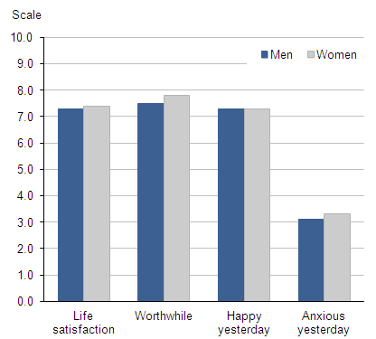 Figure 2.1 Average (mean) subjective well-being ratings: by gender, 2011