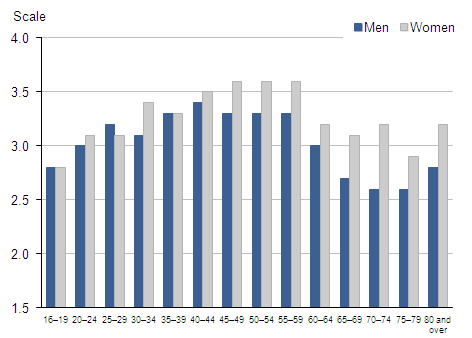 Figure 2.3 Average (mean) anxious yesterday ratings: by gender and age group, 2011