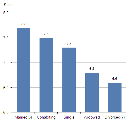 Figure 4.1 Average (mean) life satisfaction ratings: by relationship status, 2011