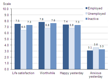 Figure 5.1 Average (mean) subjective well-being ratings: by labour market status, 2011
