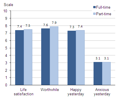 Figure 5.3 Average (mean) subjective well-being ratings: by full time and part time workers, 2011