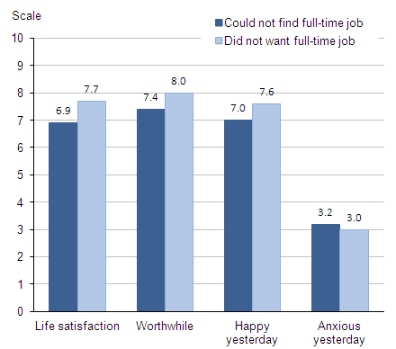 Figure 5.4 Average (mean) subjective well-being ratings: by reason for part time work, 2011