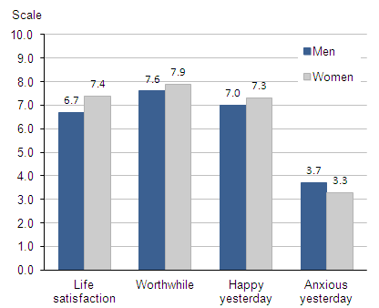 Figure 5.6 Average (mean) subjective well-being ratings: by men and women that look after their family/home, 2011