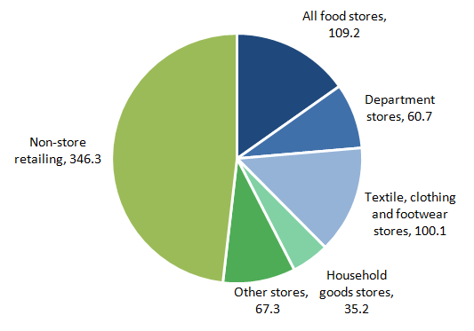 Figure 1: Contributions to average weekly spending online in 2014 from different retail sectors (£ million)