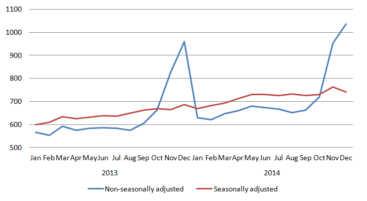 Figure 2: Monthly average weekly spend online, for seasonally and non-seasonally adjusted data (£ million)