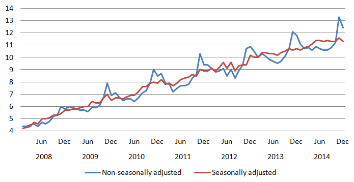 Figure 3: Proportion of online sales made online, for seasonally and non-seasonally adjusted data (%).