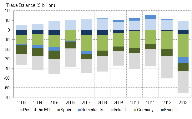 Figure 2: Trade balances for goods and services with key EU trading partners (annual, £bn)
