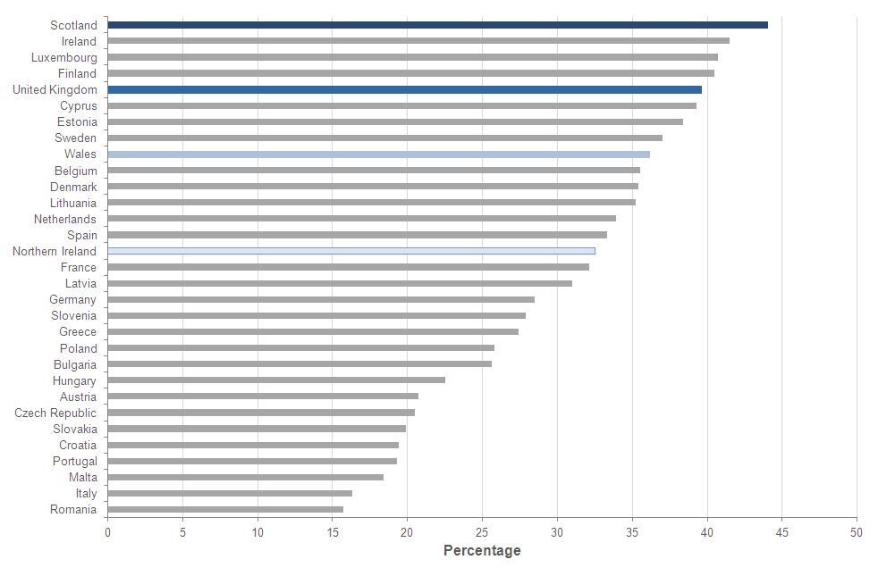 ARCHIVED CONTENT] UK Statistics - Social Indicators - ONS