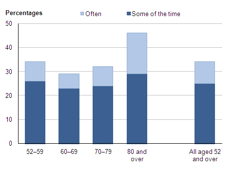 Figure 1: Frequency of feeling lonely by age group (1), 2009–10