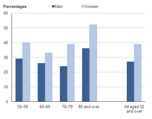 Figure 2: Feeling lonely: by age group and sex (1), 2009–10