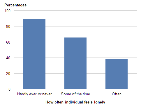 Figure 3: Satisfaction with life overall: by frequency of loneliness (1), 2009–10