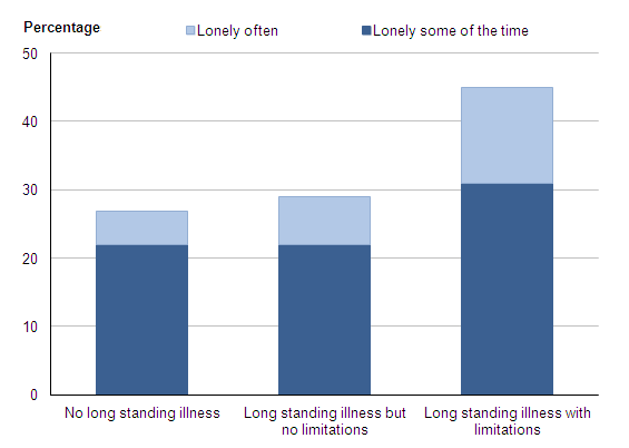 Figure 4: Frequency of loneliness (1): by status of long standing illness (2), 2009–10