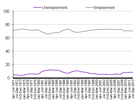 Employment and unemployment rates, 1971 to 2012