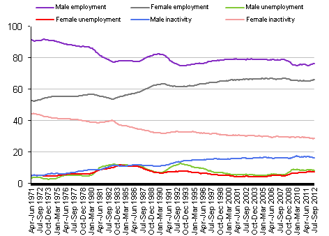Employment, unemployment and economic inactivity rates: by sex 1971 to 2012