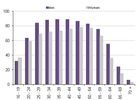 Employment rates: by sex and age, April to June 2012