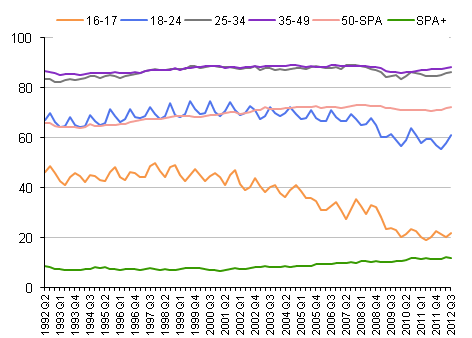 Employment rates: by sex and age 1992 to 2012