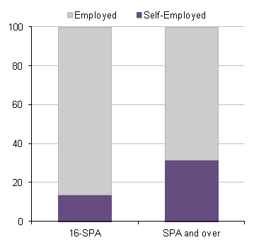 Employment status of older workers, April - June 2012