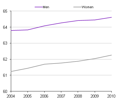 Average age of withdrawal from the labour market using the duration of working life indicator: by sex, 2004 to 2010