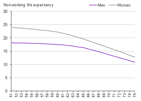 Working life expectancy and non-working life expectancy: by sex and age, 2010