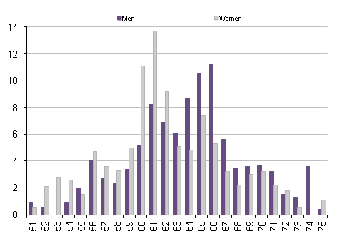 Proportion leaving the labour market: by sex and age , April to June 2012