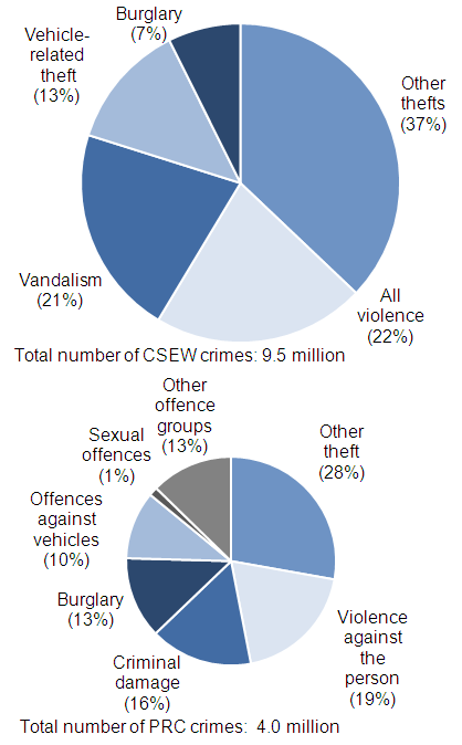 Figure 1 Police recorded and CSEW crimes 2011/12, by crime type