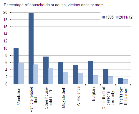 Figure 3 Proportions of people or households being victim once or more, 1995 and 2011/12 CSEW, by offence type